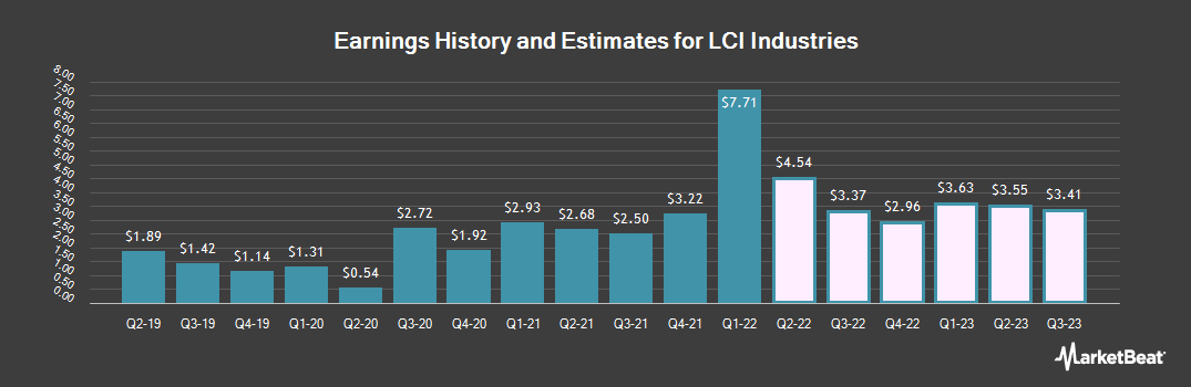 Earnings by Quarter for LCI Industries (NYSE:LCII)