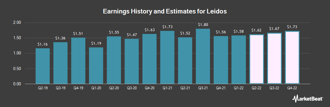 Earnings by Quarter for Leidos Holdings (NYSE:LDOS)