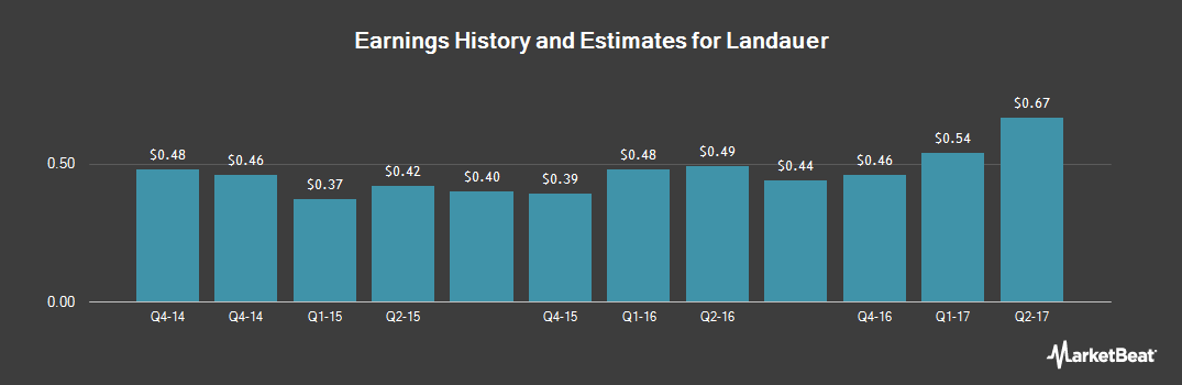 Earnings by Quarter for Landauer (NYSE:LDR)