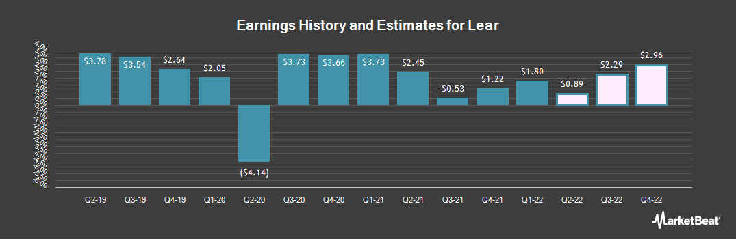 Earnings by Quarter for Lear Corporation (NYSE:LEA)