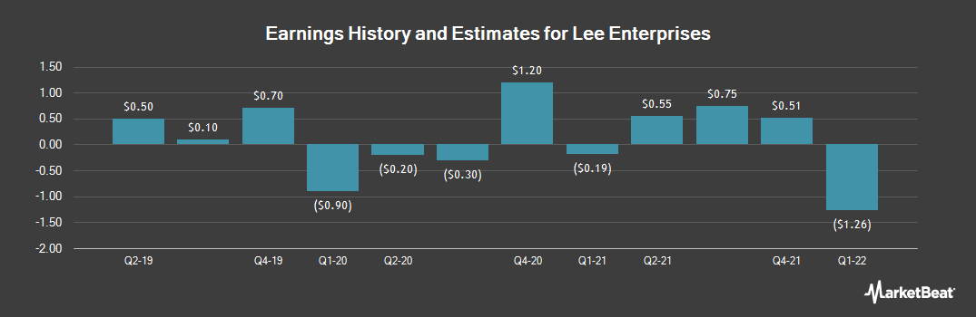 Earnings by Quarter for Lee Enterprises (NYSE:LEE)