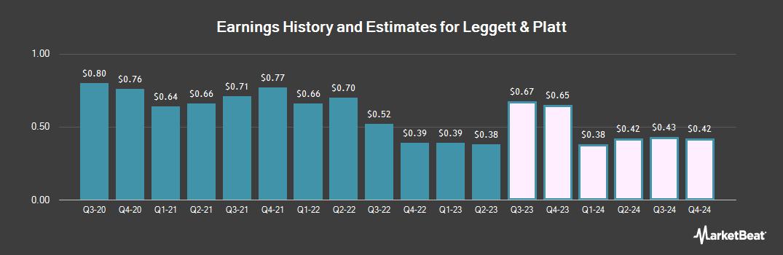 Earnings by Quarter for Leggett & Platt (NYSE:LEG)