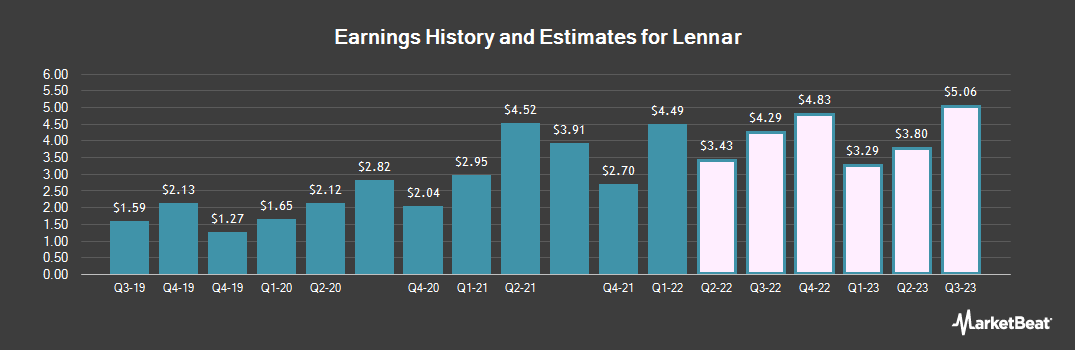 Earnings by Quarter for Lennar Corporation (NYSE:LEN)