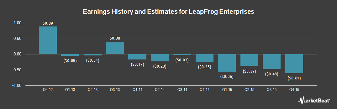 Earnings by Quarter for LeapFrog Enterprises (NYSE:LF)