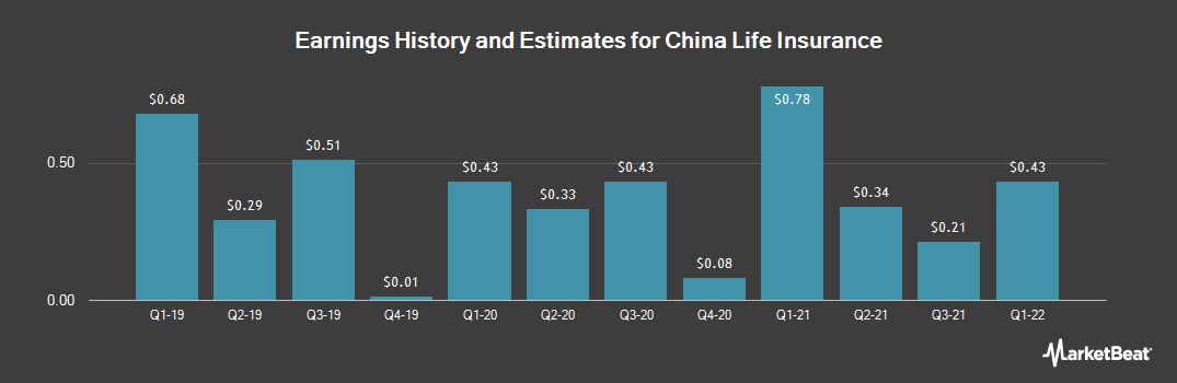 Earnings by Quarter for China Life Insurance (NYSE:LFC)