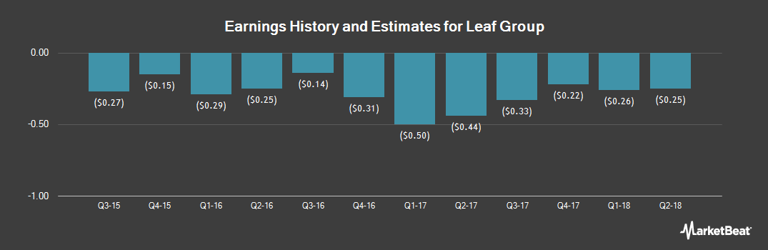 Earnings by Quarter for Leaf Group (NYSE:LFGR)