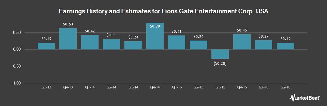 Earnings by Quarter for Lions Gate Entertainment Corp. (NYSE:LGF)