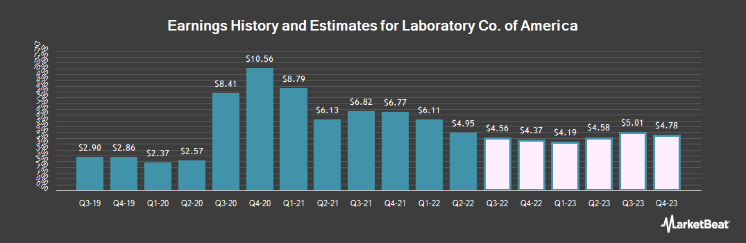 Earnings by Quarter for Laboratory Corporation of America Holdings (NYSE:LH)