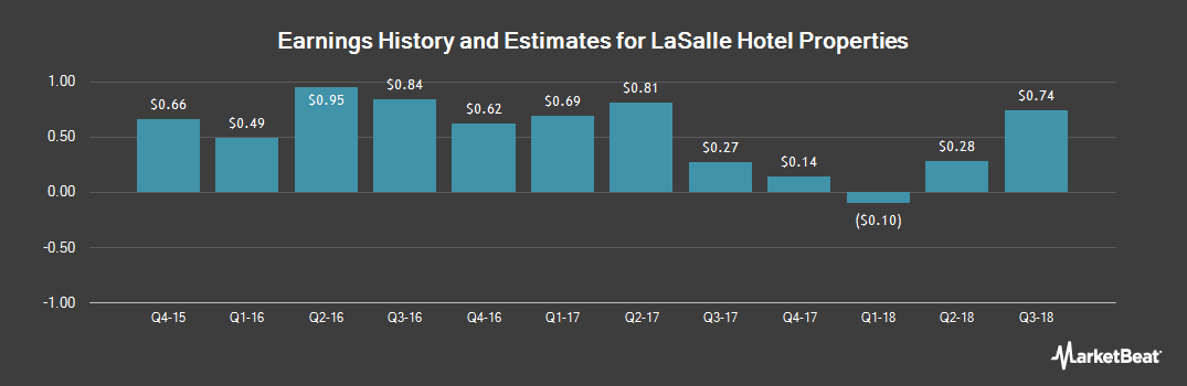 Earnings by Quarter for LaSalle Hotel Properties (NYSE:LHO)