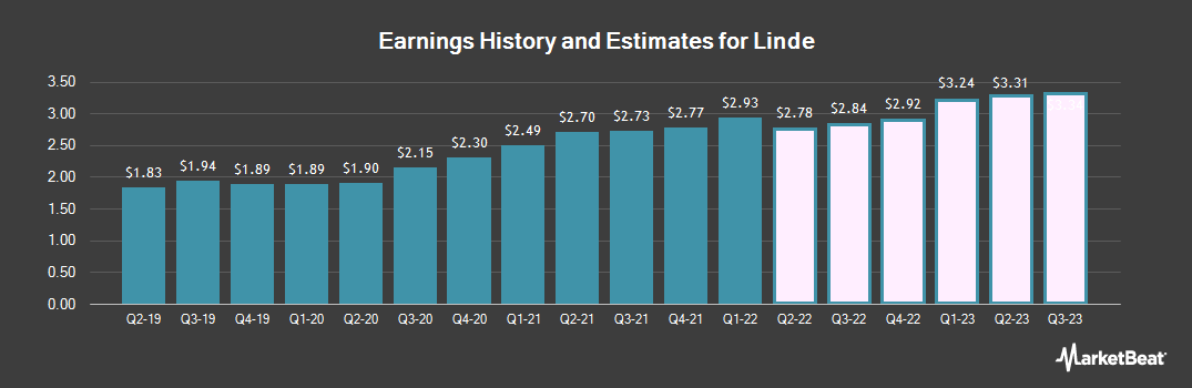 Earnings by Quarter for LIN Media LLC Class A (NYSE:LIN)