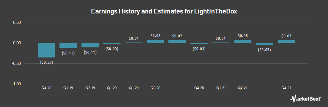 Earnings by Quarter for Lightinthebox Holding Co Ltd-ADR (NYSE:LITB)