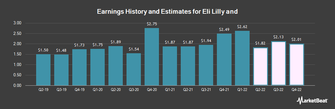 Earnings by Quarter for Eli Lilly And Co (NYSE:LLY)