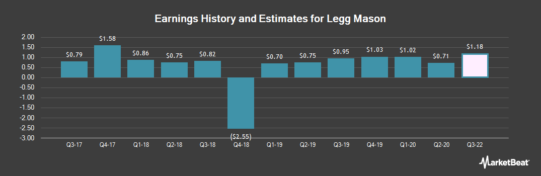 Earnings by Quarter for Legg Mason (NYSE:LM)