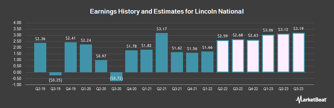 Earnings by Quarter for Lincoln National Corporation (NYSE:LNC)