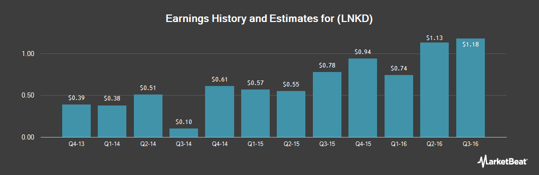 Earnings by Quarter for LinkedIn (NYSE:LNKD)