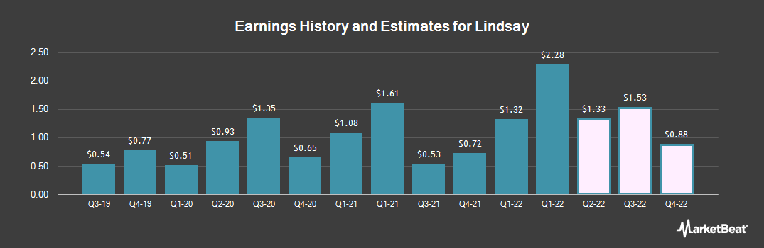 Earnings by Quarter for Lindsay Corporation (NYSE:LNN)