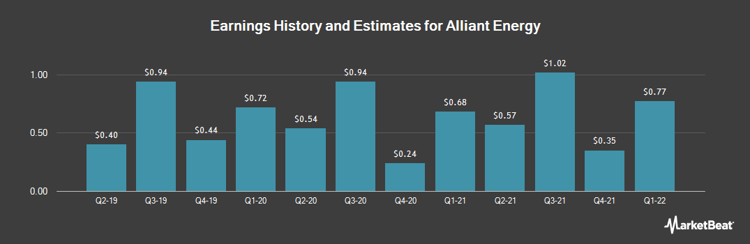 Earnings by Quarter for Alliant Energy Corporation (NYSE:LNT)