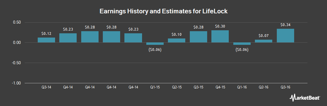 Earnings by Quarter for Lifelock (NYSE:LOCK)