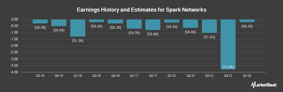 Earnings by Quarter for Spark Networks (NYSE:LOV)