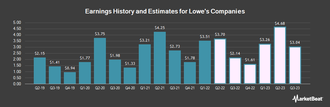 Earnings by Quarter for Lowe`s Companies (NYSE:LOW)