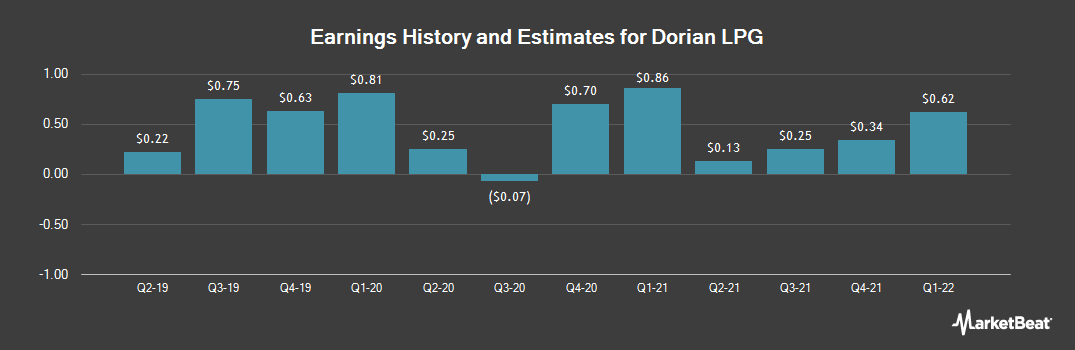 Earnings by Quarter for Dorian LPG (NYSE:LPG)