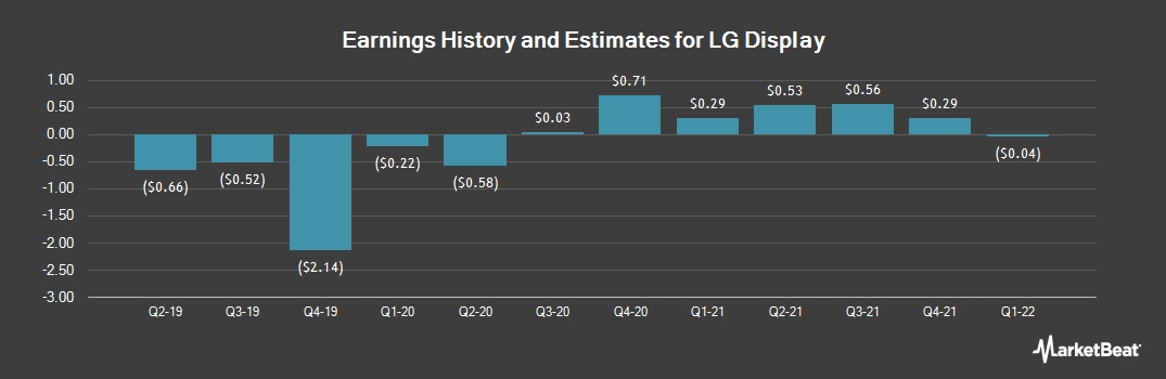 Earnings by Quarter for LG Display (NYSE:LPL)