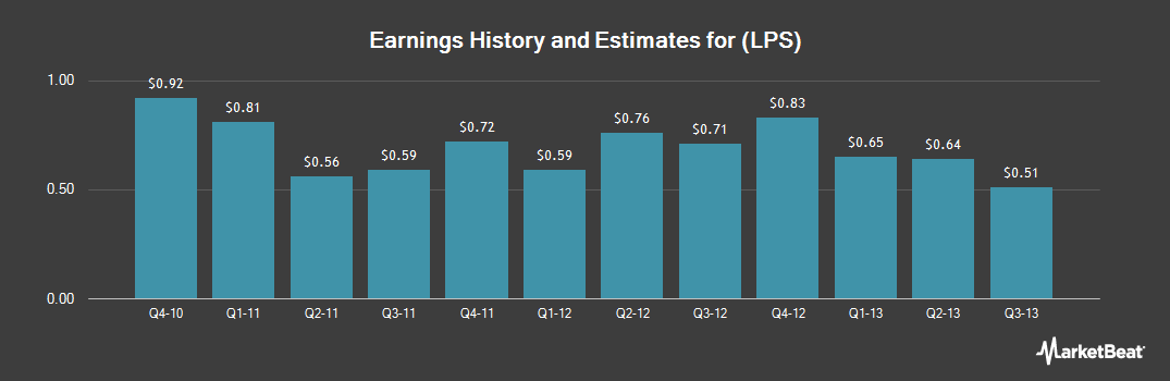 Earnings by Quarter for Black Knight InfoServ (NYSE:LPS)