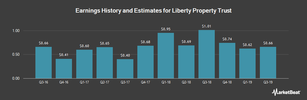 Earnings by Quarter for Liberty Property Trust (NYSE:LPT)