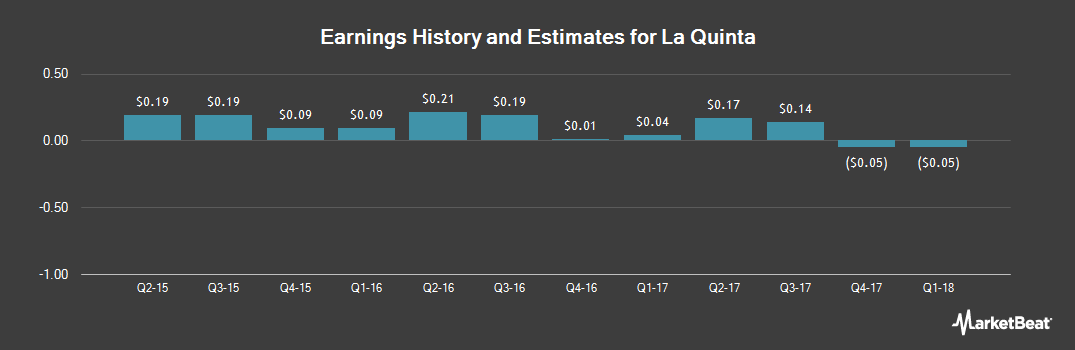 Earnings by Quarter for La Quinta Holdings (NYSE:LQ)