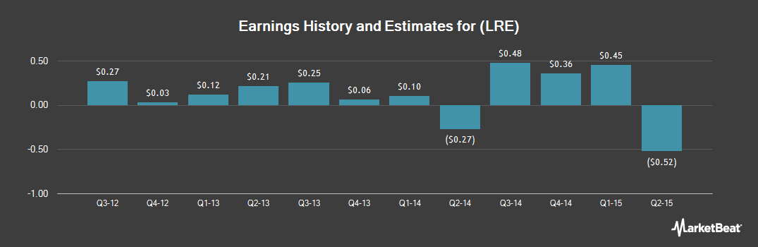 Earnings by Quarter for LRR Energy (NYSE:LRE)