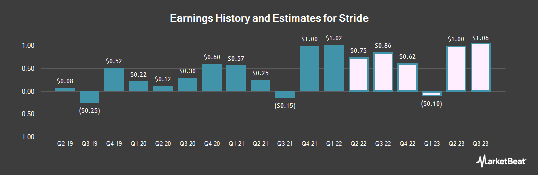 Earnings by Quarter for K12 (NYSE:LRN)