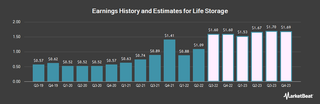 Earnings by Quarter for Life Storage (NYSE:LSI)