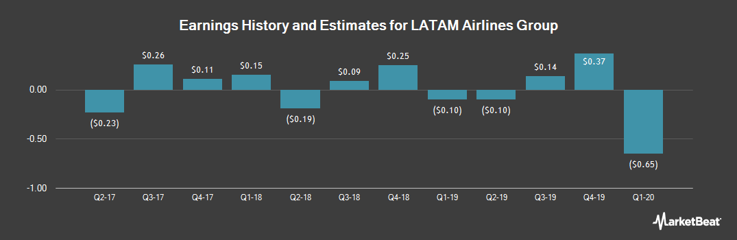 Earnings by Quarter for LATAM Airlines Group S.A. (NYSE:LTM)