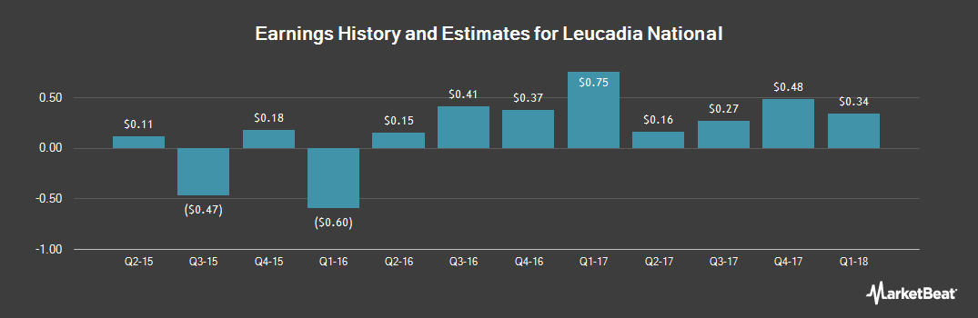 Earnings by Quarter for Leucadia National Corp. (NYSE:LUK)