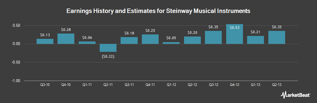 Earnings by Quarter for Steinway Musical Instruments (NYSE:LVB)