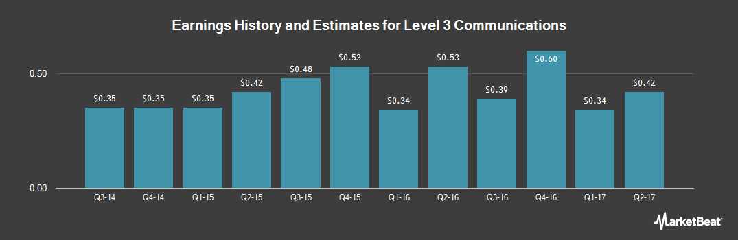 Earnings by Quarter for Level 3 Communications (NYSE:LVLT)