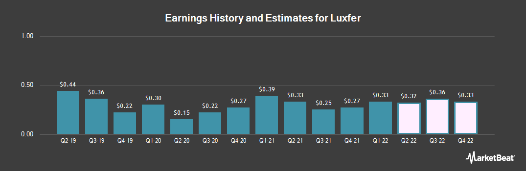 Earnings by Quarter for Luxfer (NYSE:LXFR)