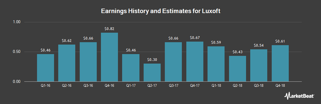 Earnings by Quarter for Luxoft Holding (NYSE:LXFT)