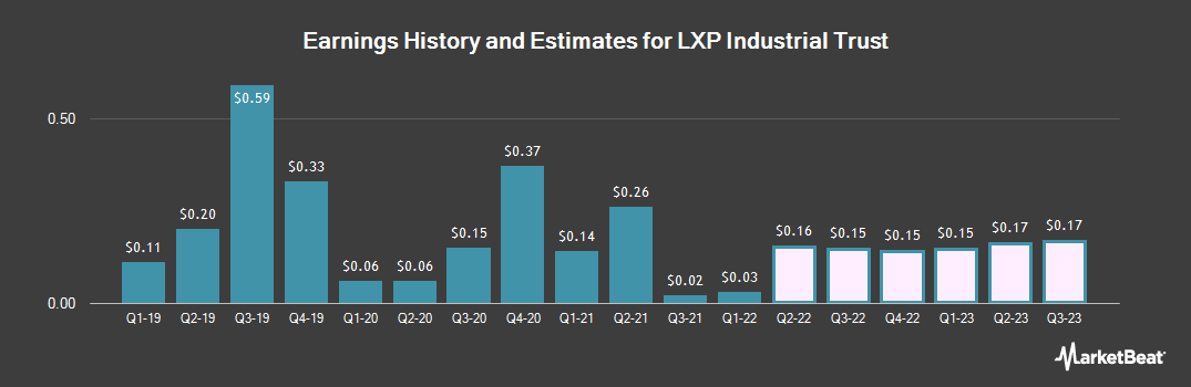 Earnings by Quarter for Lexington Realty Trust (NYSE:LXP)