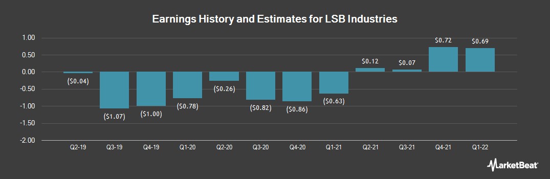Earnings by Quarter for LSB Industries (NYSE:LXU)
