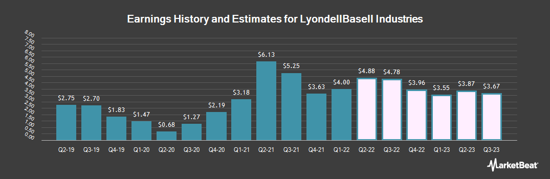Earnings by Quarter for LyondellBasell Industries NV (NYSE:LYB)