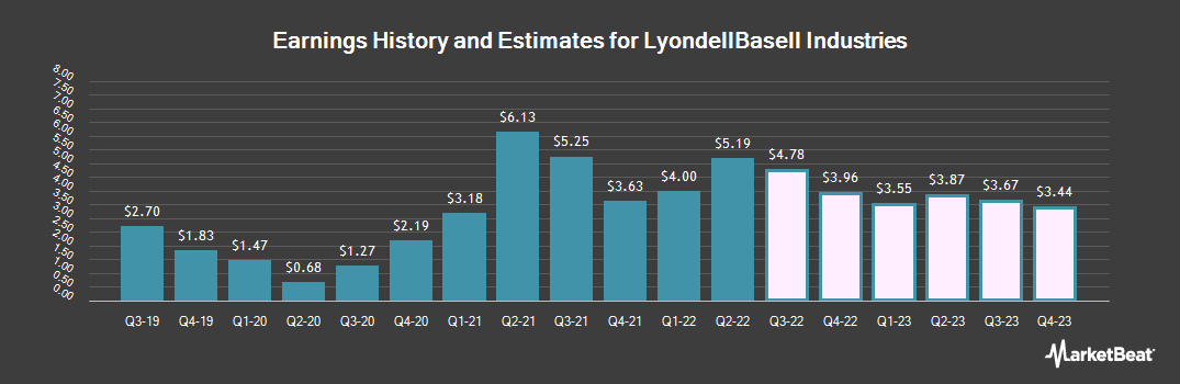 Earnings by Quarter for LyondellBasell Industries (NYSE:LYB)