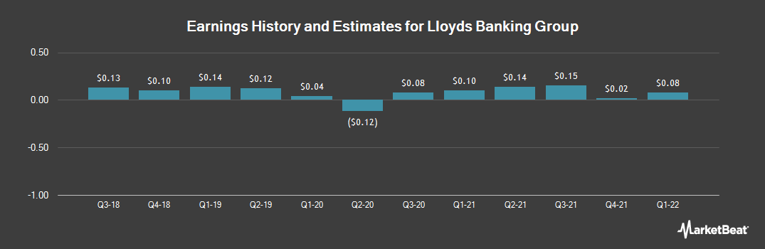Earnings by Quarter for Lloyds Banking Group (NYSE:LYG)