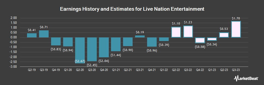 Earnings by Quarter for Live Nation Entertainment (NYSE:LYV)