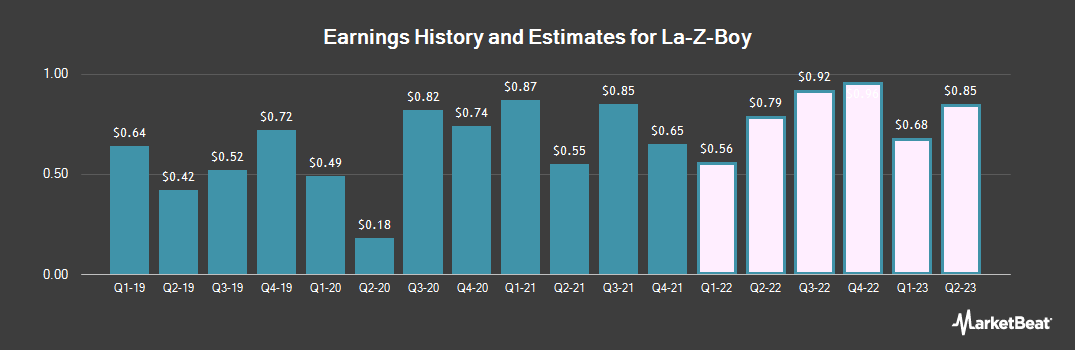Earnings by Quarter for La-Z-Boy Incorporated (NYSE:LZB)