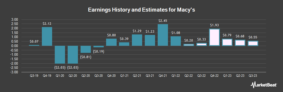Earnings by Quarter for Macy`s (NYSE:M)