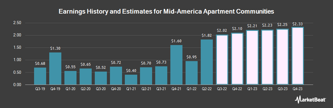 Earnings by Quarter for Mid-America Apartment Communities (NYSE:MAA)