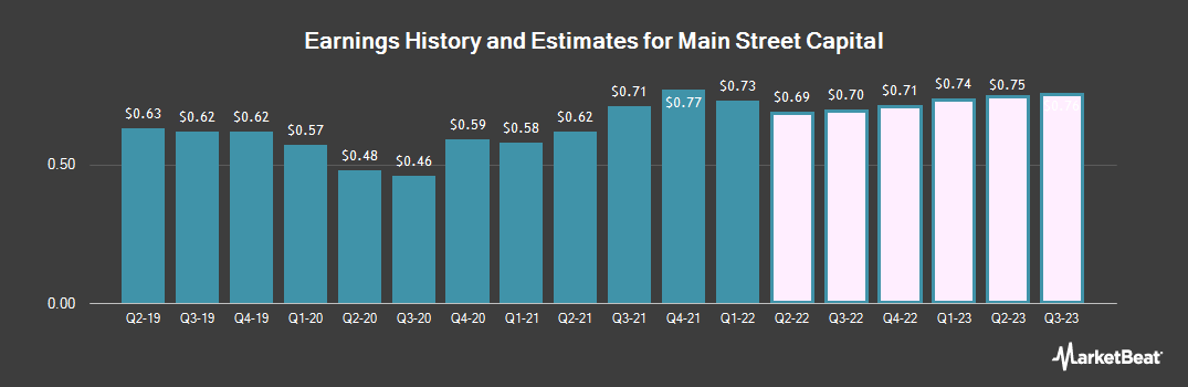 Earnings by Quarter for Main Street Capital Corporation (NYSE:MAIN)