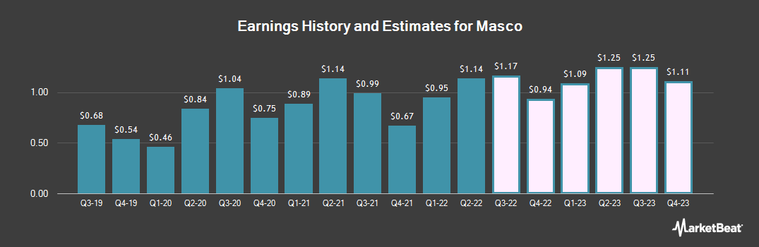 Earnings by Quarter for Masco (NYSE:MAS)