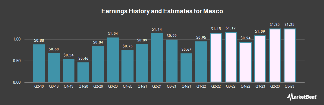 Earnings by Quarter for Masco Corporation (NYSE:MAS)